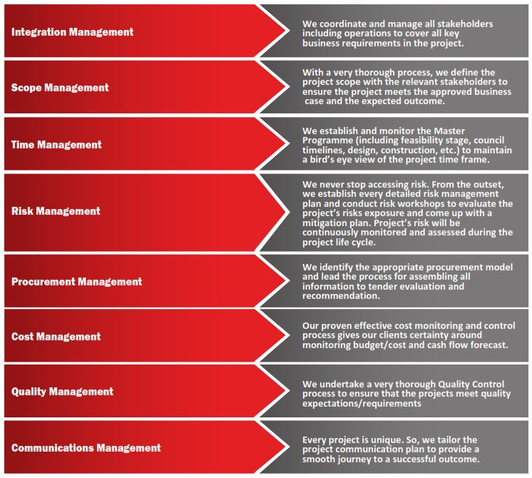 Project Management   FC International